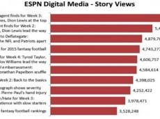 ESPN September visits